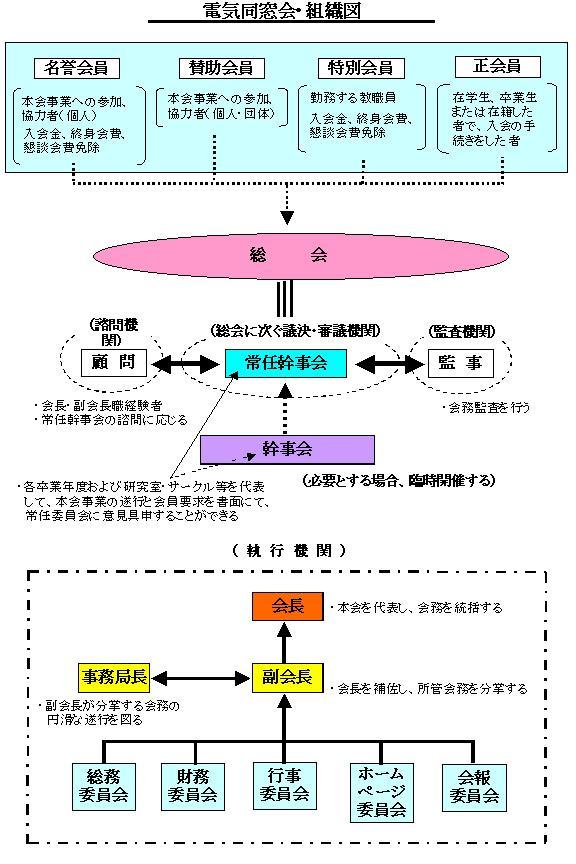 2010組織図.JPG